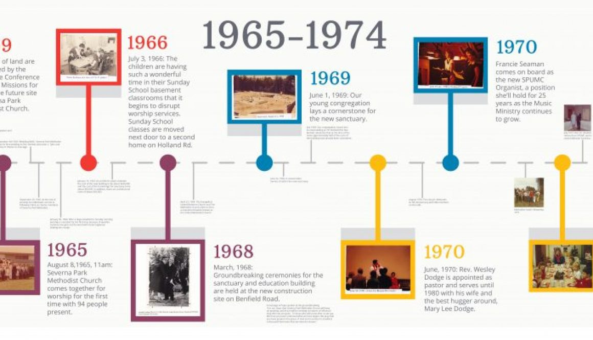 Wall Timeline 1965